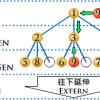 創富系統奬金制度